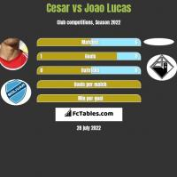 Cesar vs Joao Lucas h2h player stats