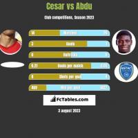 Cesar vs Abdu h2h player stats