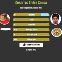 Cesar vs Andre Sousa h2h player stats
