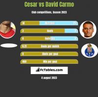 Cesar vs David Carmo h2h player stats