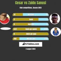 Cesar vs Zaidu Sanusi h2h player stats