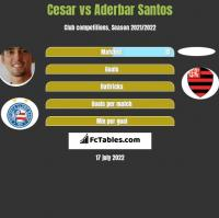 Cesar vs Aderbar Santos h2h player stats