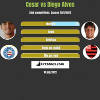 Cesar vs Diego Alves h2h player stats