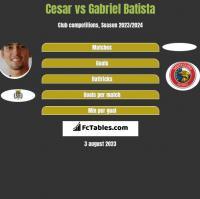 Cesar vs Gabriel Batista h2h player stats
