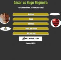 Cesar vs Hugo Nogueira h2h player stats