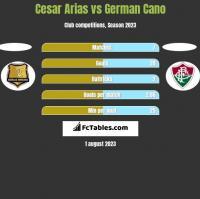 Cesar Arias vs German Cano h2h player stats