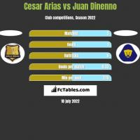 Cesar Arias vs Juan Dinenno h2h player stats