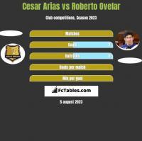 Cesar Arias vs Roberto Ovelar h2h player stats