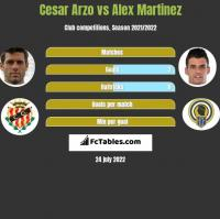 Cesar Arzo vs Alex Martinez h2h player stats