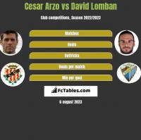 Cesar Arzo vs David Lomban h2h player stats