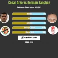 Cesar Arzo vs German Sanchez h2h player stats
