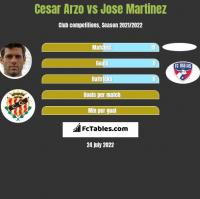 Cesar Arzo vs Jose Martinez h2h player stats