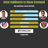 Cesar Azpilicueta vs Aaron Cresswell h2h player stats