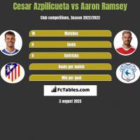 Cesar Azpilicueta vs Aaron Ramsey h2h player stats