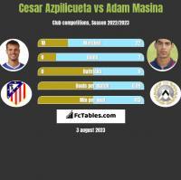 Cesar Azpilicueta vs Adam Masina h2h player stats