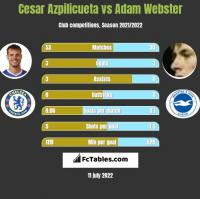 Cesar Azpilicueta vs Adam Webster h2h player stats
