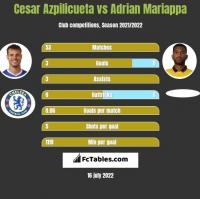 Cesar Azpilicueta vs Adrian Mariappa h2h player stats