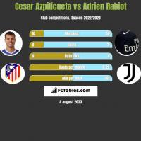 Cesar Azpilicueta vs Adrien Rabiot h2h player stats