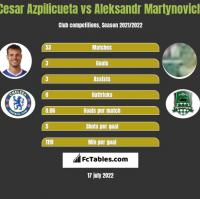 Cesar Azpilicueta vs Aleksandr Martynovich h2h player stats
