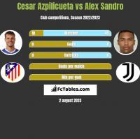 Cesar Azpilicueta vs Alex Sandro h2h player stats
