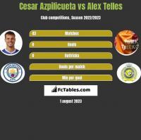 Cesar Azpilicueta vs Alex Telles h2h player stats