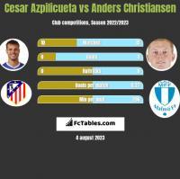 Cesar Azpilicueta vs Anders Christiansen h2h player stats