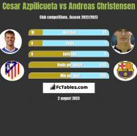 Cesar Azpilicueta vs Andreas Christensen h2h player stats