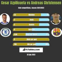 Cesar Azpilicueta vs Andreas Christensen h2h player stats