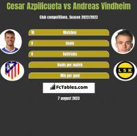 Cesar Azpilicueta vs Andreas Vindheim h2h player stats