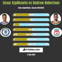 Cesar Azpilicueta vs Andrew Robertson h2h player stats