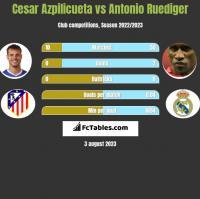 Cesar Azpilicueta vs Antonio Ruediger h2h player stats
