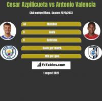 Cesar Azpilicueta vs Antonio Valencia h2h player stats