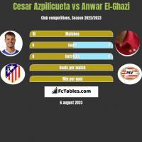 Cesar Azpilicueta vs Anwar El-Ghazi h2h player stats
