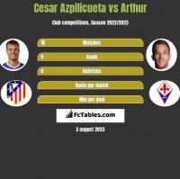 Cesar Azpilicueta vs Arthur h2h player stats