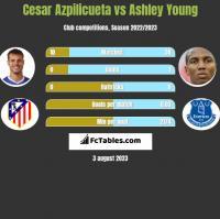 Cesar Azpilicueta vs Ashley Young h2h player stats