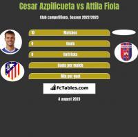 Cesar Azpilicueta vs Attila Fiola h2h player stats