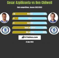 Cesar Azpilicueta vs Ben Chilwell h2h player stats