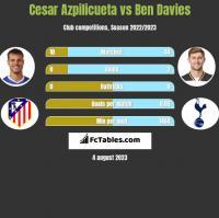 Cesar Azpilicueta vs Ben Davies h2h player stats