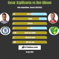 Cesar Azpilicueta vs Ben Gibson h2h player stats