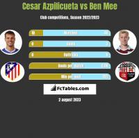 Cesar Azpilicueta vs Ben Mee h2h player stats