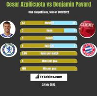 Cesar Azpilicueta vs Benjamin Pavard h2h player stats