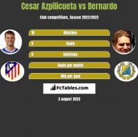Cesar Azpilicueta vs Bernardo h2h player stats