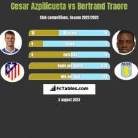 Cesar Azpilicueta vs Bertrand Traore h2h player stats