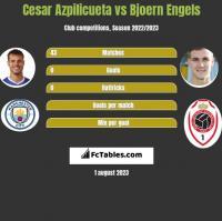 Cesar Azpilicueta vs Bjoern Engels h2h player stats