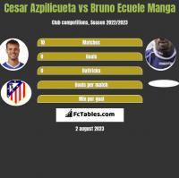 Cesar Azpilicueta vs Bruno Ecuele Manga h2h player stats