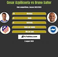 Cesar Azpilicueta vs Bruno Saltor h2h player stats