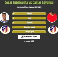 Cesar Azpilicueta vs Caglar Soyuncu h2h player stats