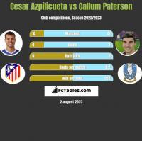 Cesar Azpilicueta vs Callum Paterson h2h player stats