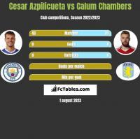 Cesar Azpilicueta vs Calum Chambers h2h player stats