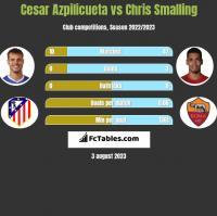 Cesar Azpilicueta vs Chris Smalling h2h player stats